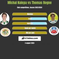 Michał Nalepa vs Thomas Rogne h2h player stats