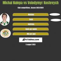 Michał Nalepa vs Volodymyr Kostevych h2h player stats