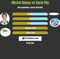 Michał Nalepa vs Karol Fila h2h player stats