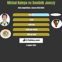 Michał Nalepa vs Dominik Jonczy h2h player stats