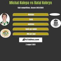 Michał Nalepa vs Rafal Kobryn h2h player stats