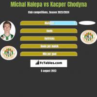 Michał Nalepa vs Kacper Chodyna h2h player stats