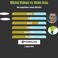 Michał Nalepa vs Adam Deja h2h player stats