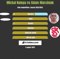 Michał Nalepa vs Adam Marciniak h2h player stats