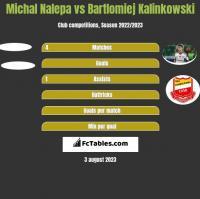 Michał Nalepa vs Bartłomiej Kalinkowski h2h player stats