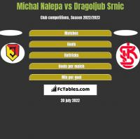 Michał Nalepa vs Dragoljub Srnic h2h player stats