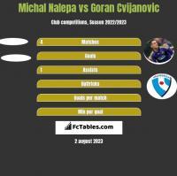 Michał Nalepa vs Goran Cvijanovic h2h player stats