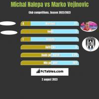 Michał Nalepa vs Marko Vejinovic h2h player stats
