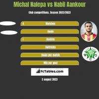 Michał Nalepa vs Nabil Aankour h2h player stats
