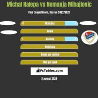 Michal Nalepa vs Nemanja Mihajlovic h2h player stats