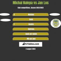 Michał Nalepa vs Jan Los h2h player stats