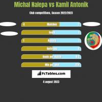 Michał Nalepa vs Kamil Antonik h2h player stats