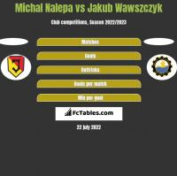 Michał Nalepa vs Jakub Wawszczyk h2h player stats