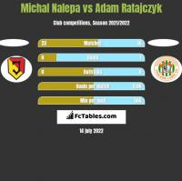 Michał Nalepa vs Adam Ratajczyk h2h player stats