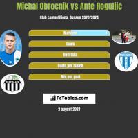 Michal Obrocnik vs Ante Roguljic h2h player stats