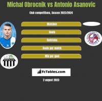 Michal Obrocnik vs Antonio Asanovic h2h player stats