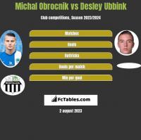 Michal Obrocnik vs Desley Ubbink h2h player stats