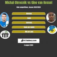 Michal Obrocnik vs Gino van Kessel h2h player stats
