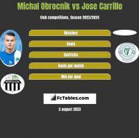 Michal Obrocnik vs Jose Carrillo h2h player stats