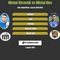 Michal Obrocnik vs Michal Klec h2h player stats