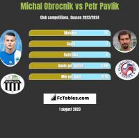 Michal Obrocnik vs Petr Pavlik h2h player stats