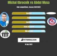 Michal Obrocnik vs Abdul Musa h2h player stats