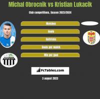Michal Obrocnik vs Kristian Lukacik h2h player stats