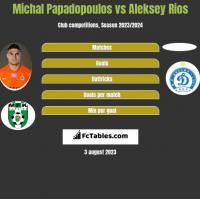 Michal Papadopoulos vs Aleksey Rios h2h player stats