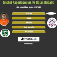 Michal Papadopoulos vs Bojan Dubajic h2h player stats