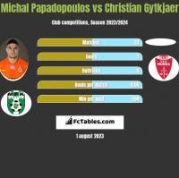 Michal Papadopoulos vs Christian Gytkjaer h2h player stats