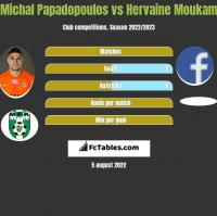 Michal Papadopoulos vs Hervaine Moukam h2h player stats