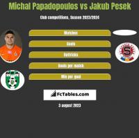 Michal Papadopoulos vs Jakub Pesek h2h player stats