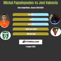 Michal Papadopoulos vs Joel Valencia h2h player stats