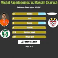 Michal Papadopoulos vs Maksim Skavysh h2h player stats