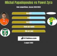 Michal Papadopoulos vs Pawel Zyra h2h player stats