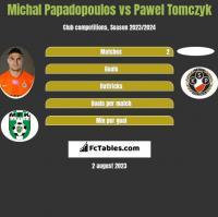 Michal Papadopoulos vs Pawel Tomczyk h2h player stats