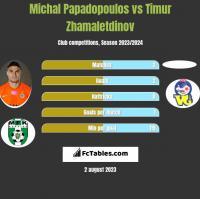 Michal Papadopoulos vs Timur Zhamaletdinov h2h player stats