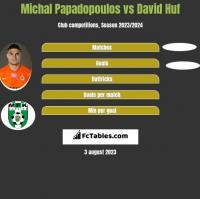 Michal Papadopoulos vs David Huf h2h player stats