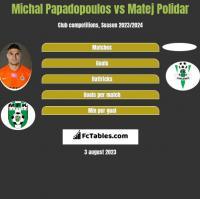 Michal Papadopoulos vs Matej Polidar h2h player stats