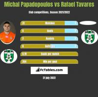Michal Papadopoulos vs Rafael Tavares h2h player stats