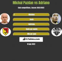 Michal Pazdan vs Adriano h2h player stats