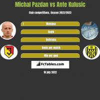 Michał Pazdan vs Ante Kulusic h2h player stats
