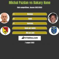Michal Pazdan vs Bakary Kone h2h player stats