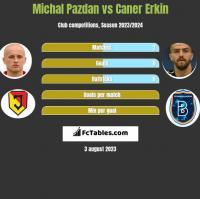 Michal Pazdan vs Caner Erkin h2h player stats