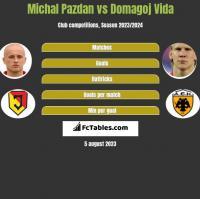 Michal Pazdan vs Domagoj Vida h2h player stats