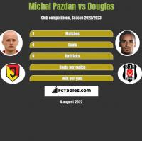 Michał Pazdan vs Douglas h2h player stats