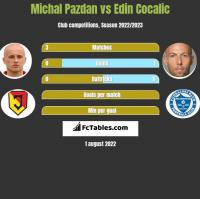 Michal Pazdan vs Edin Cocalic h2h player stats