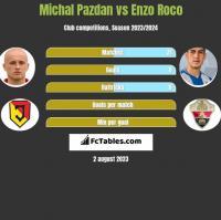Michal Pazdan vs Enzo Roco h2h player stats