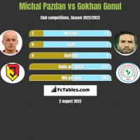 Michał Pazdan vs Gokhan Gonul h2h player stats