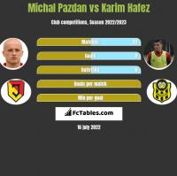 Michal Pazdan vs Karim Hafez h2h player stats